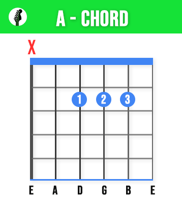 A Guitar Chord - Learn These 11 Basic Guitar Chords To Play Any Song - Beginners Guide