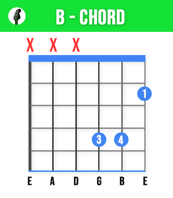 Alternate B Major Chord - The B Guitar Chord - 3 Easy Ways & Tips To Play Like A Pro!