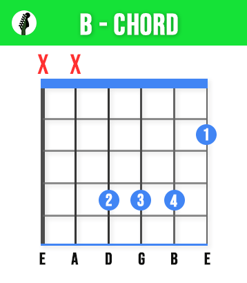 B Guitar Chord - Learn These 11 Basic Guitar Chords To Play Any Song - Beginners Guide