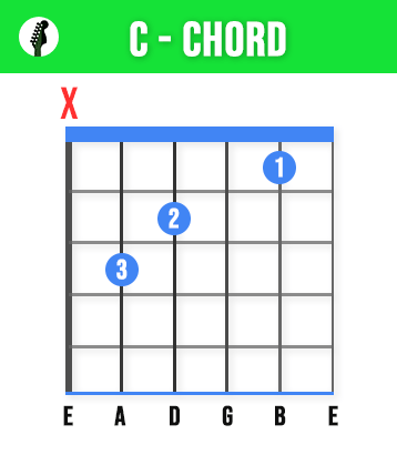 C Guitar Chord - Learn These 11 Basic Guitar Chords To Play Any Song - Beginners Guide