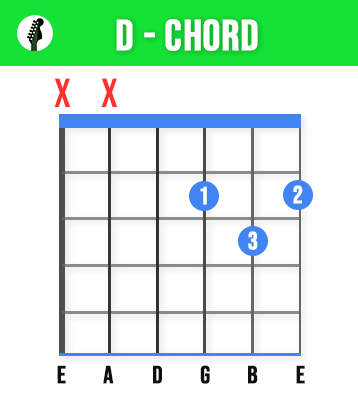 D Guitar Chord - Learn These 11 Basic Guitar Chords To Play Any Song - Beginners Guide