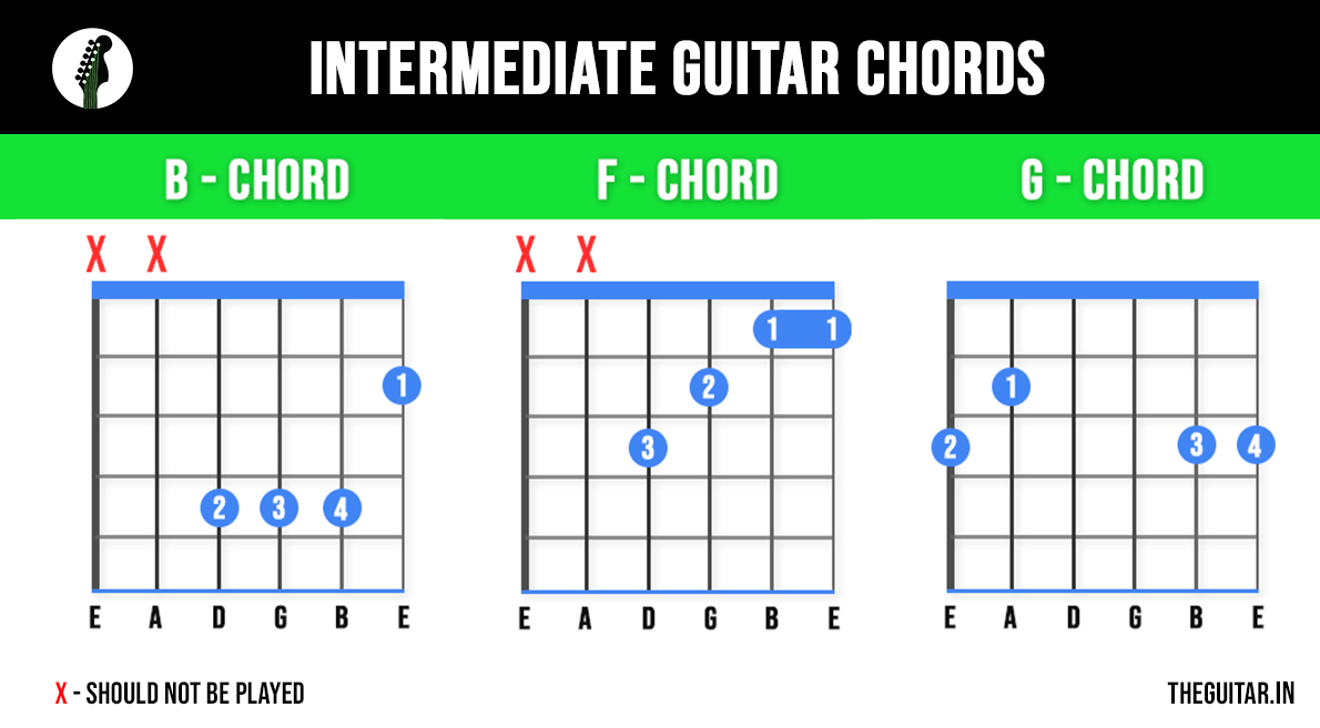 Intermediate Guitar Chords - Learn These 11 Basic Guitar Chords To Play Any Song - Beginners Guide