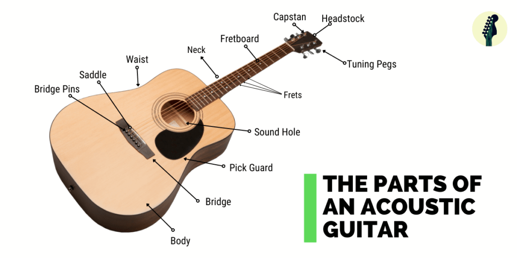 Parts of An Acoustic Guitar 1024x512 - 7 Different Types of Guitar: Know These Before Buying One!